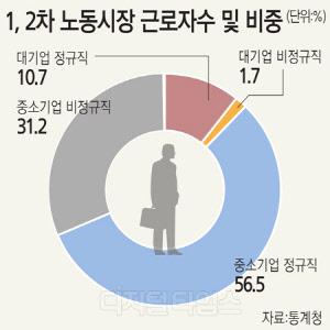 청년·여성 고용률은 OECD 평균 이하